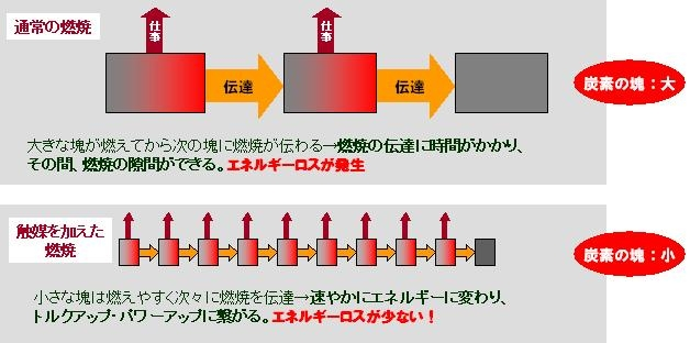 タンクタイガー 効き目の原理